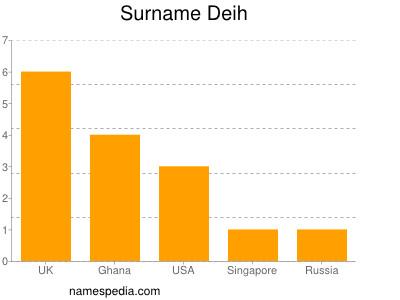 Surname Deih