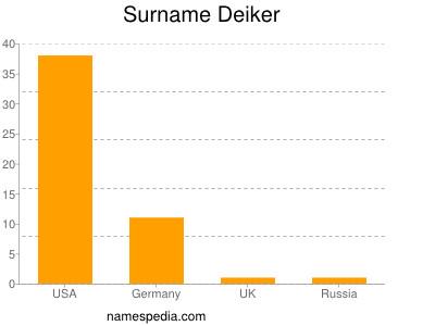 Surname Deiker