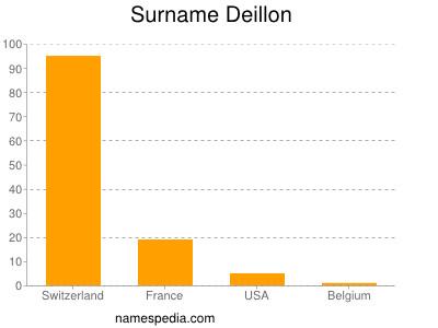 Surname Deillon