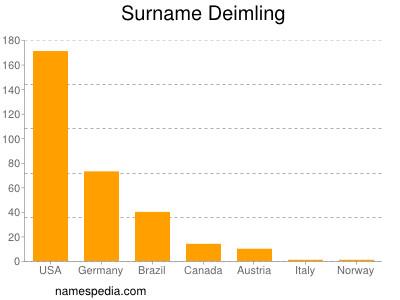 Surname Deimling