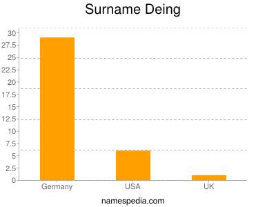 Surname Deing