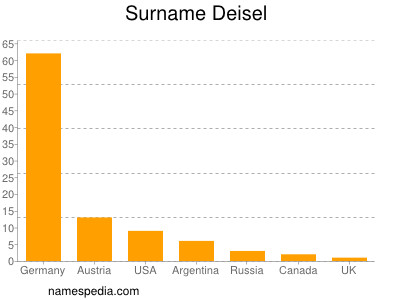 Surname Deisel
