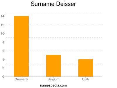 Surname Deisser