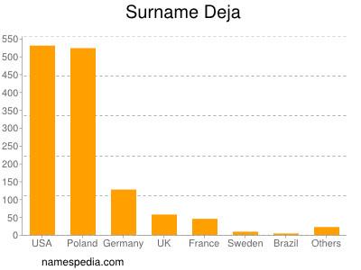 Surname Deja
