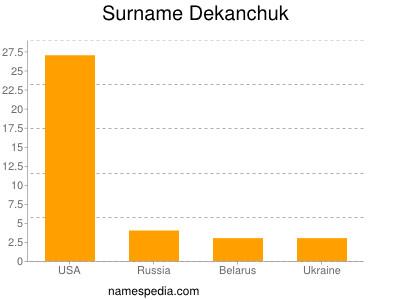 Surname Dekanchuk