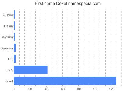 Vornamen Dekel