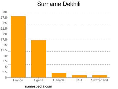 Surname Dekhili