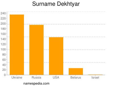 Surname Dekhtyar