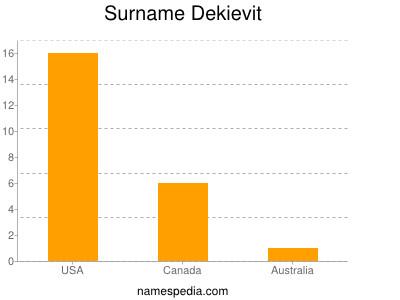 Surname Dekievit