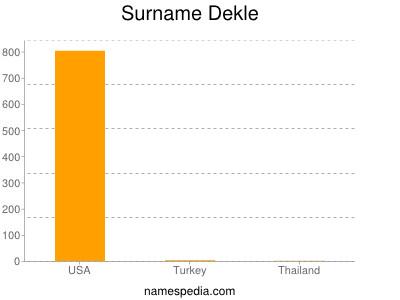 Surname Dekle