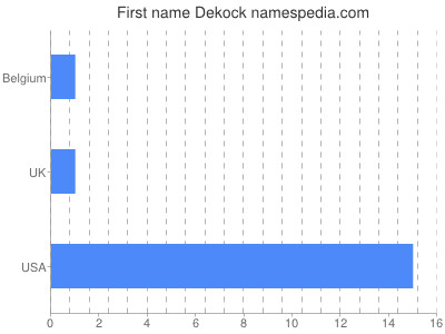 Given name Dekock