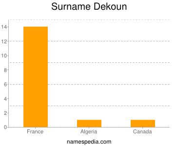 Surname Dekoun