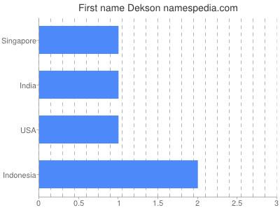Vornamen Dekson