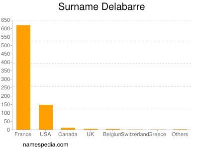 Surname Delabarre