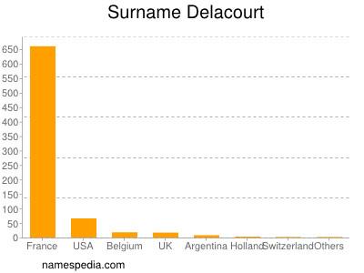 Surname Delacourt