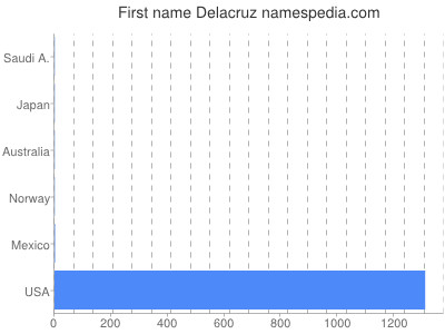 Given name Delacruz