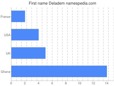Given name Deladem