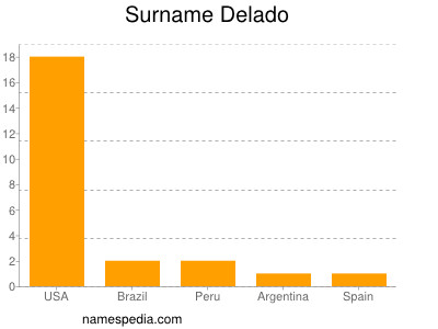 Surname Delado