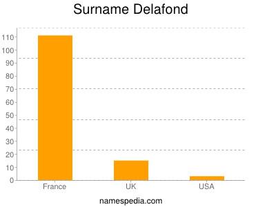 Surname Delafond