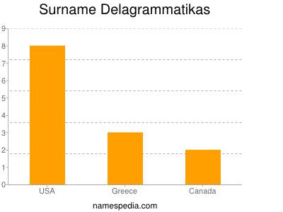 Surname Delagrammatikas