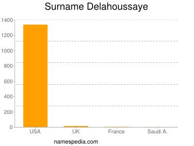 Surname Delahoussaye