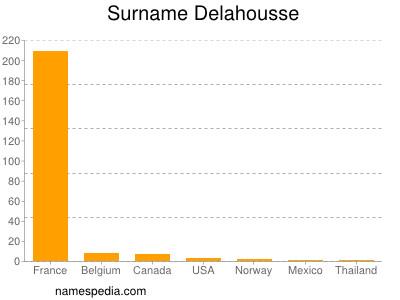 Surname Delahousse