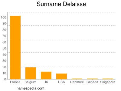 Surname Delaisse