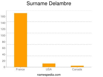 Surname Delambre