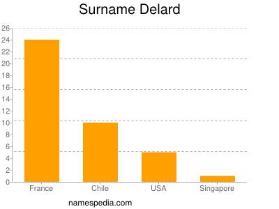 Surname Delard