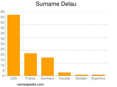 Surname Delau