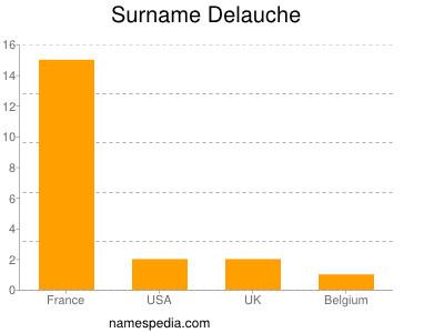Surname Delauche