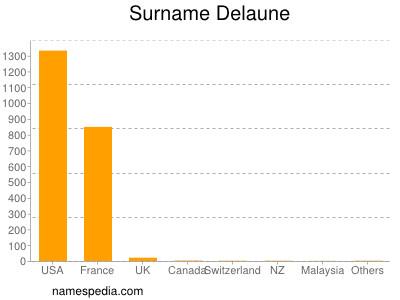 Surname Delaune