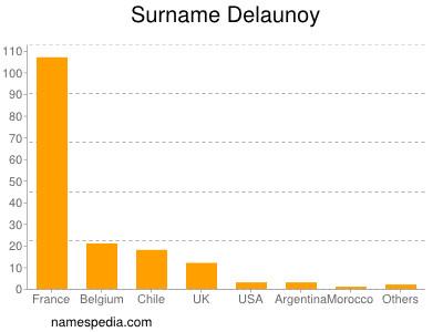 Familiennamen Delaunoy