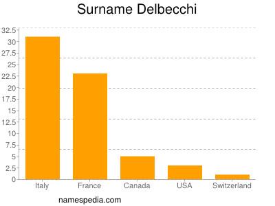 Surname Delbecchi