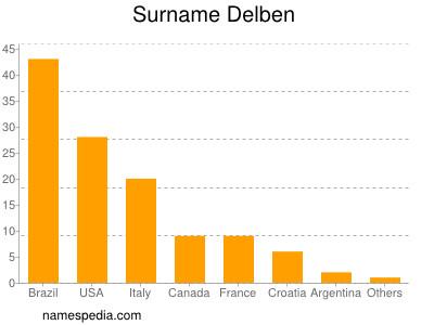 Surname Delben