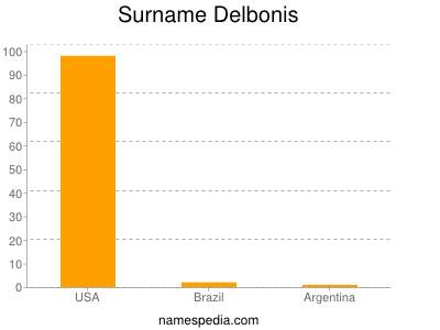 Surname Delbonis