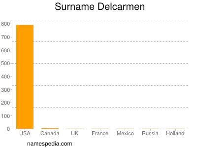 Surname Delcarmen