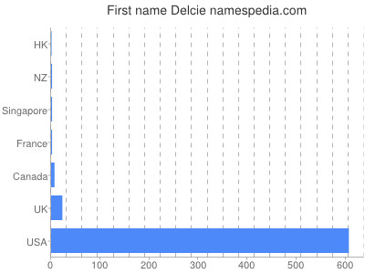 Given name Delcie