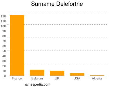 Surname Delefortrie