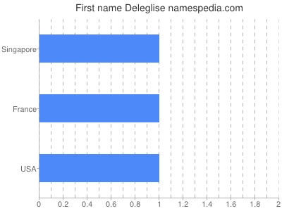 Given name Deleglise