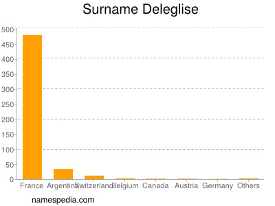 Surname Deleglise