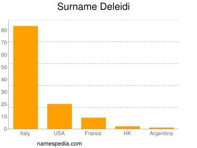 Familiennamen Deleidi