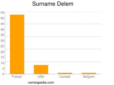 Surname Delem