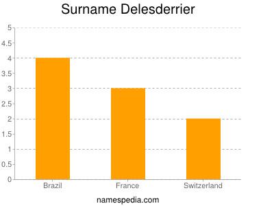 Surname Delesderrier