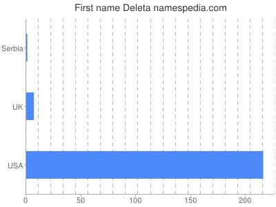 Given name Deleta