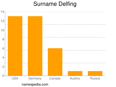 Surname Delfing