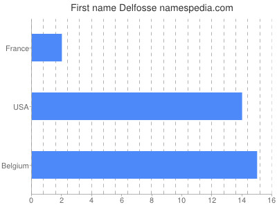 Given name Delfosse