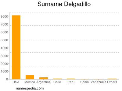 Surname Delgadillo