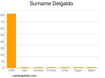 Surname Delgaldo