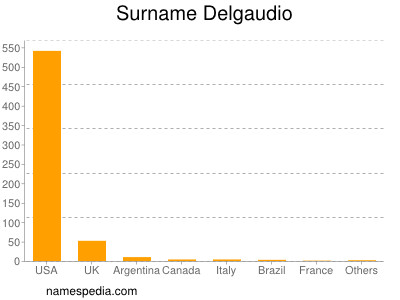 Surname Delgaudio